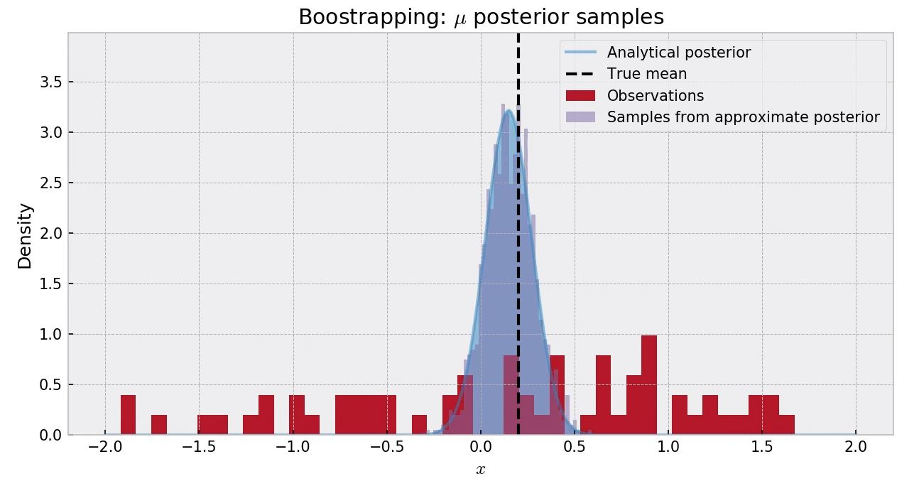 Approximate bayesian inference for bandits