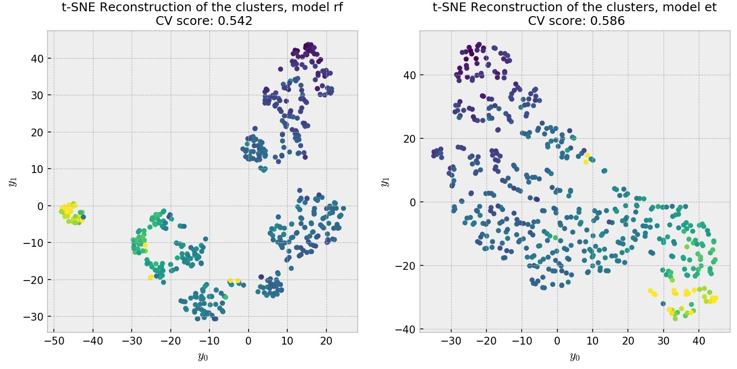 Supervised clustering and forest embeddings
