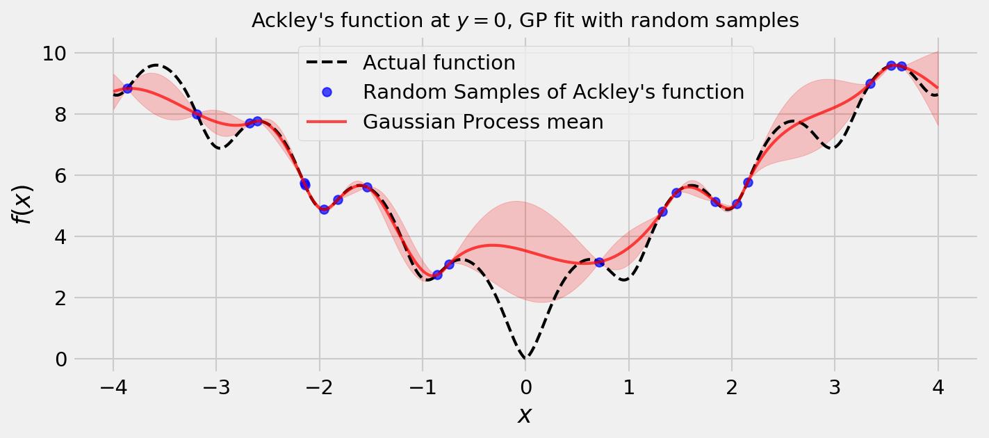 Thompson Sampling, GPs, and Bayesian Optimization