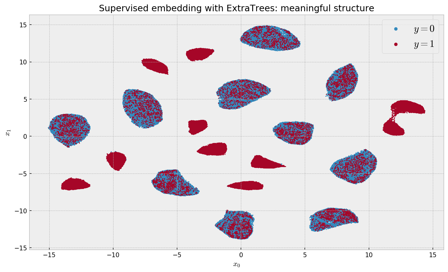 Supervised dimensionality reduction and clustering at scale with RFs with UMAP