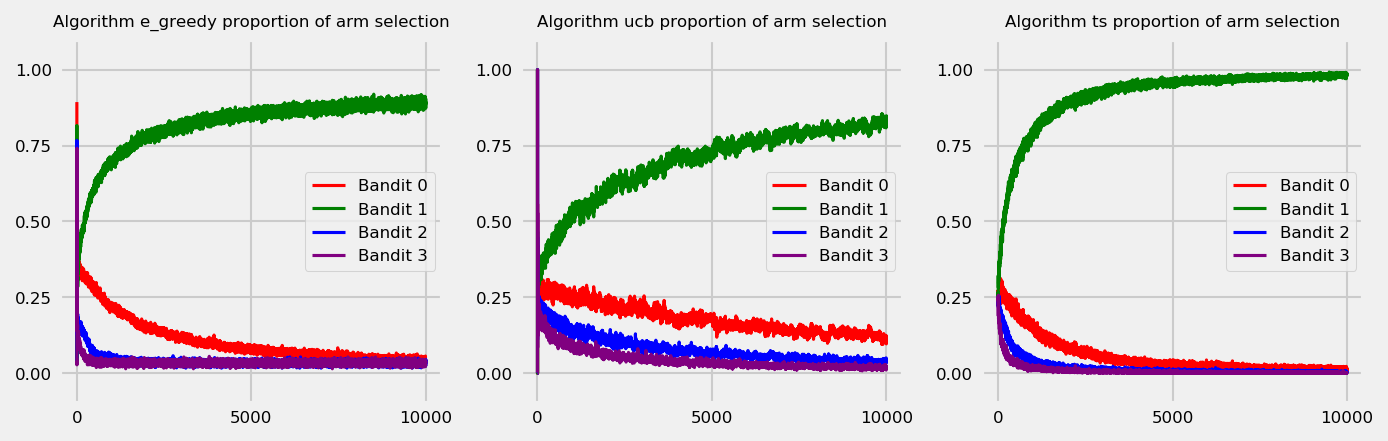 arm selection_over_time